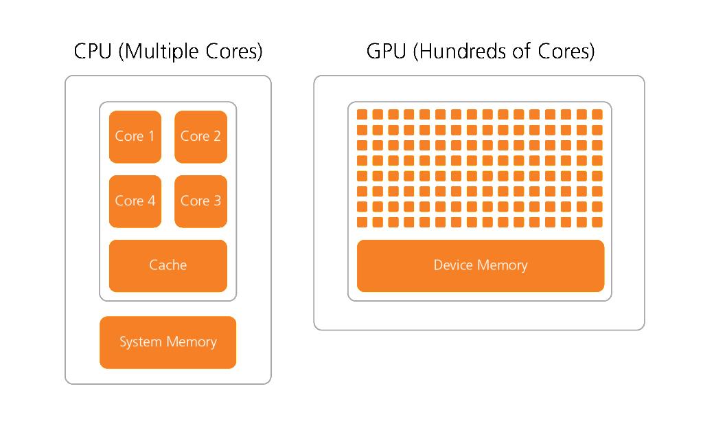 CSH_CPU-GPU_Illustration