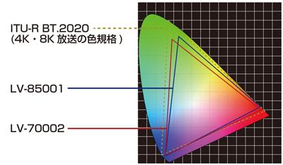 LV-70002 04