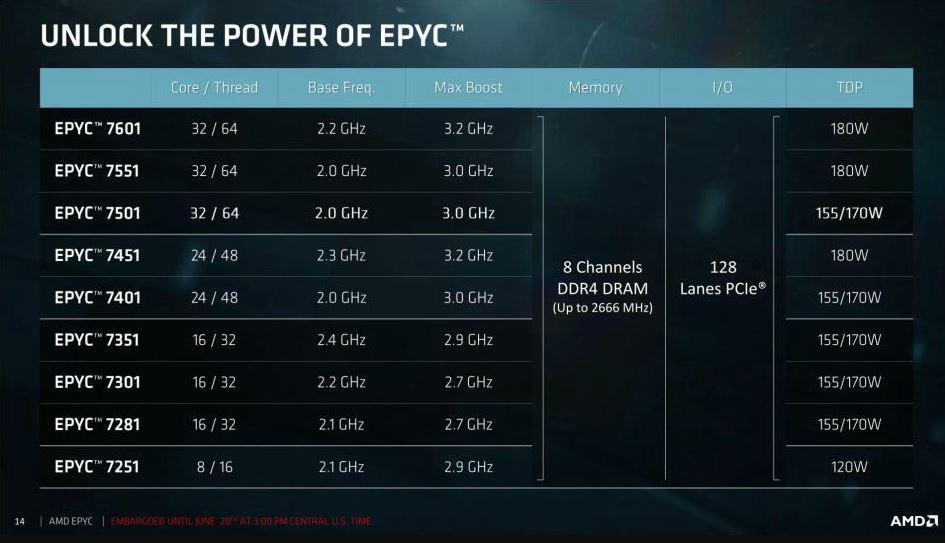 AMD EPYC 7000 02