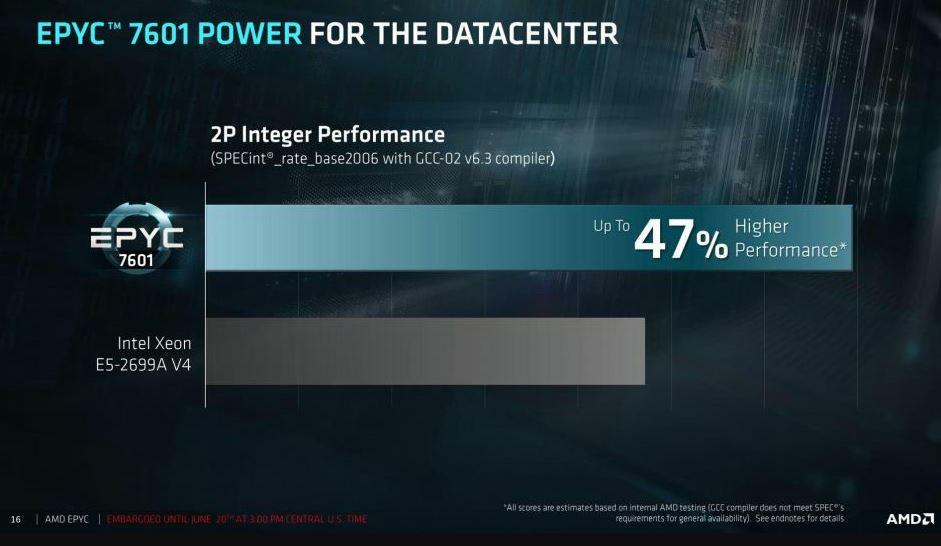 AMD EPYC 7000 03