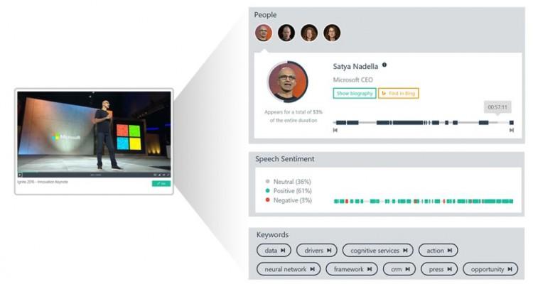 動画を解析して「誰が」「何を喋っているか」抽出!Microsoft Azureの「Video Indexer」が凄い!