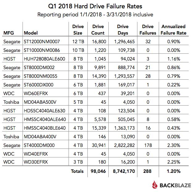 Hard Drive Reliability Statistics for Q1 2018